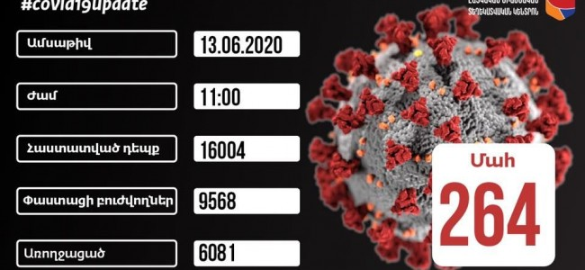 COVID-19 / Armenia a numărat 16.004 cazuri de infecții cu coronavirus, în data de 13 iunie, cu 723 mai multe